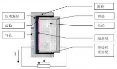 助听器锌空电池的结构和工作原理