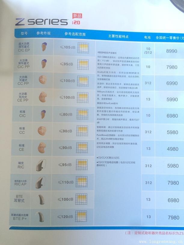 2015年斯达克助听器Z系列i20助听器价格表